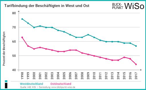 Tarifbindung in Deutschland nimmt ab